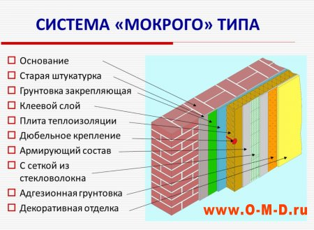 Технология мокрого фасада: основные недостатки и преимущества