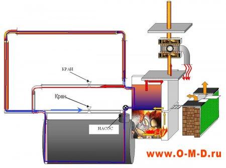 Воздушное отопление: идеальный микроклимат вашего дома