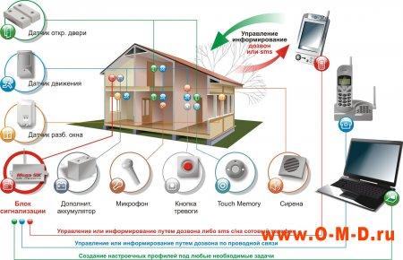 Сигнализация для загородного дома